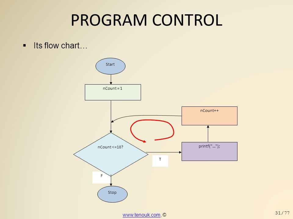 PROGRAM CONTROL Its flow chart… www.tenouk.com, © Start nCount = 1