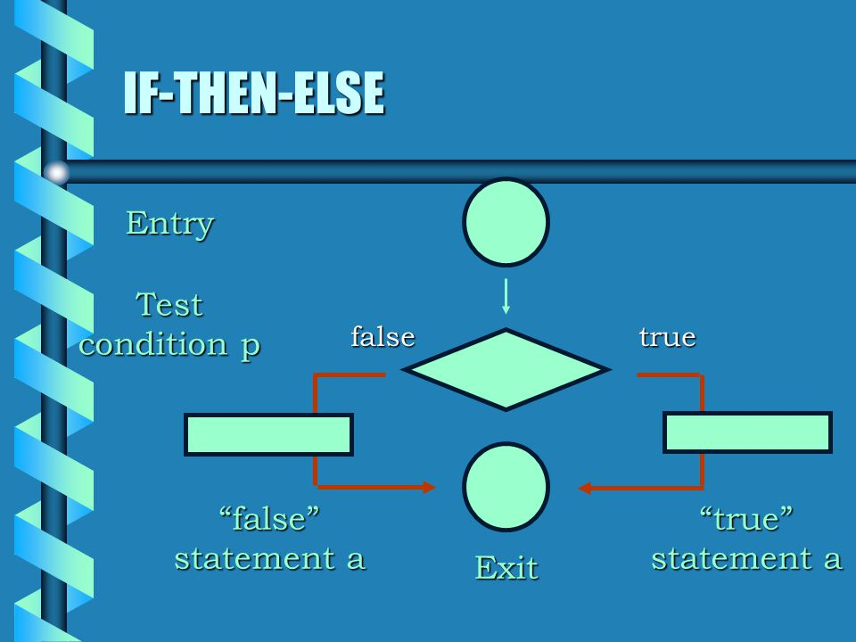 IF-THEN-ELSE Entry Exit Test condition p true statement a