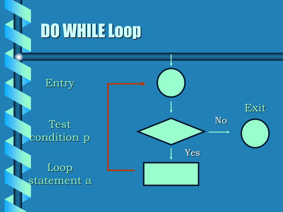 DO WHILE Loop No Yes Entry Exit Test condition p Loop statement a