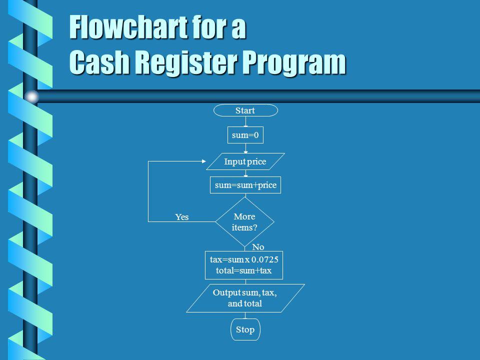 Flowchart for a Cash Register Program