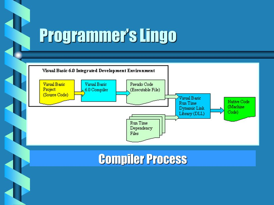 Programmer's Lingo Compiler Process