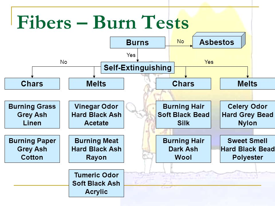 Fibers – Burn Tests Burns Asbestos Self-Extinguishing Chars Melts