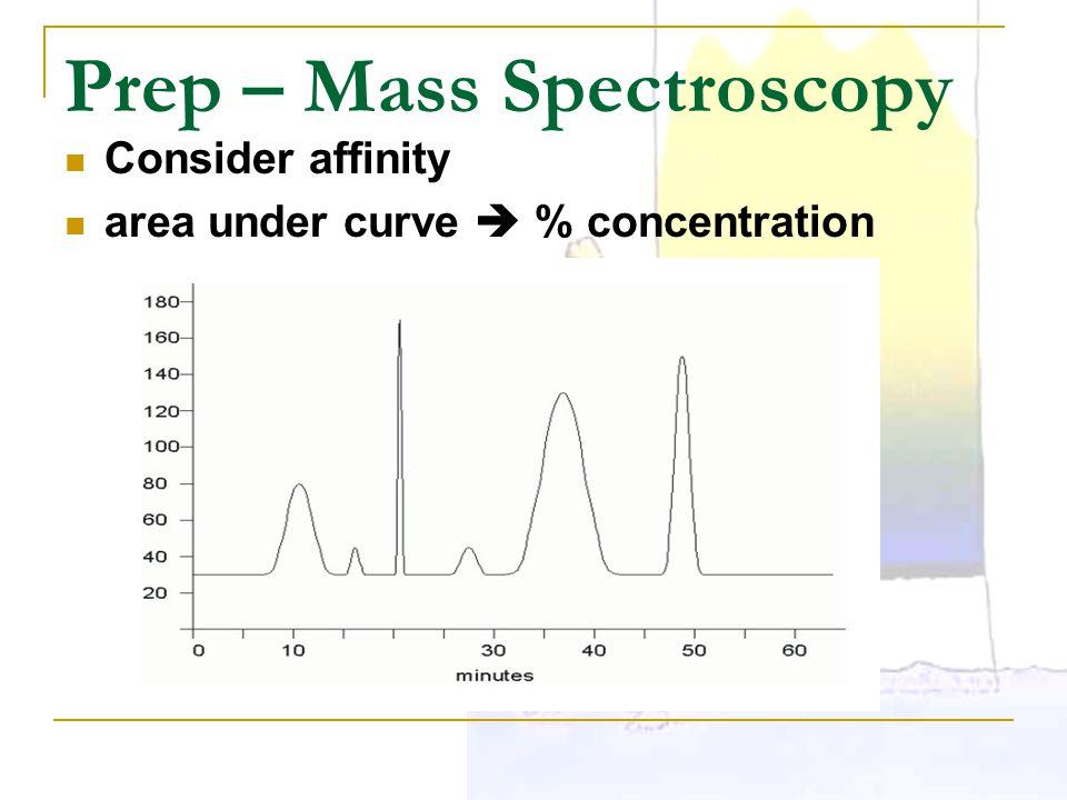 Prep – Mass Spectroscopy