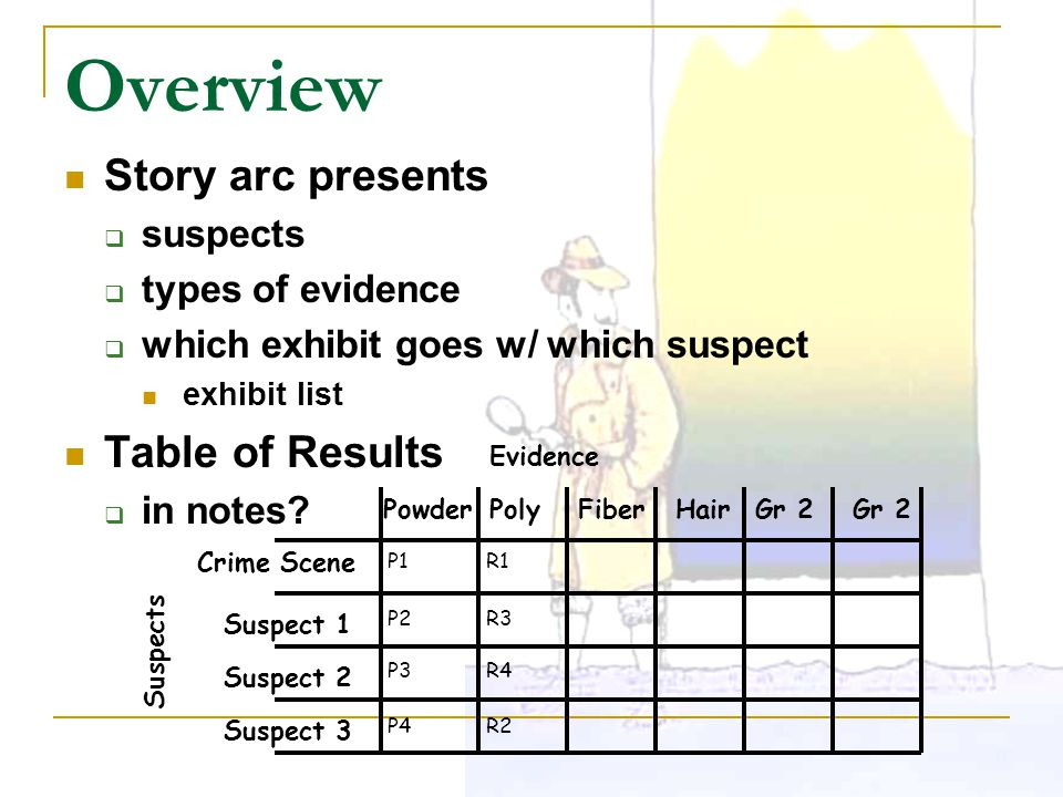Overview Story arc presents Table of Results suspects