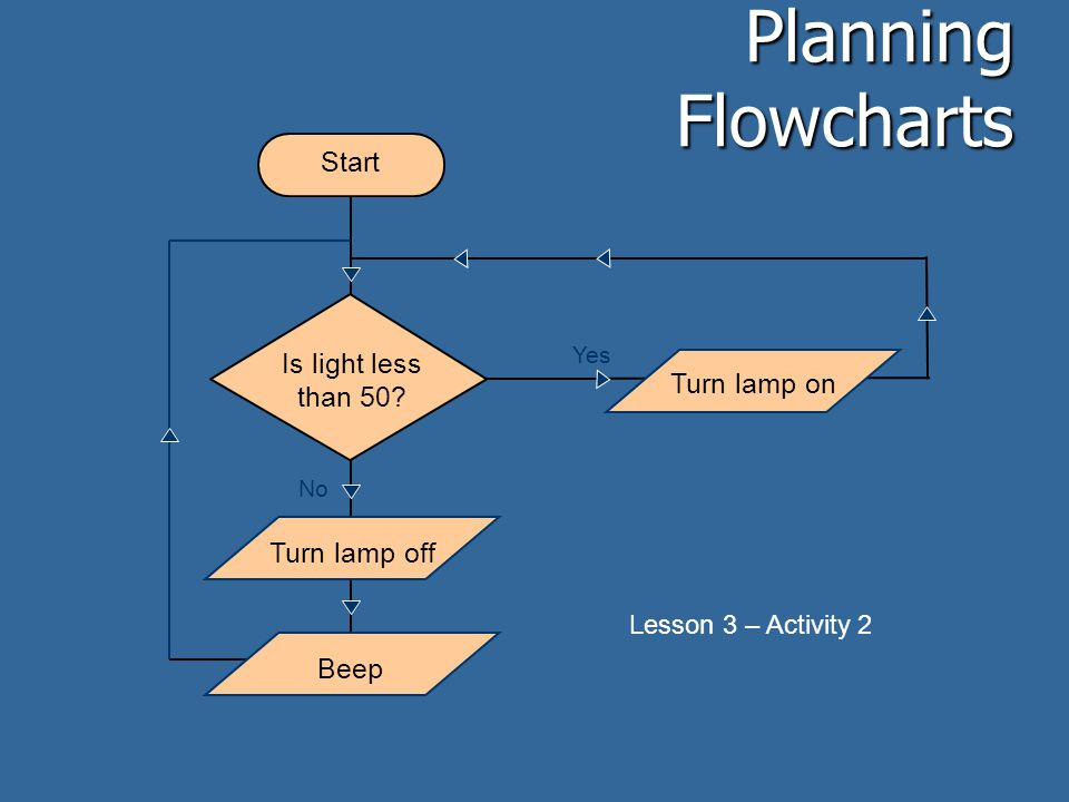 Planning Flowcharts Start Is light less than 50 Turn lamp on