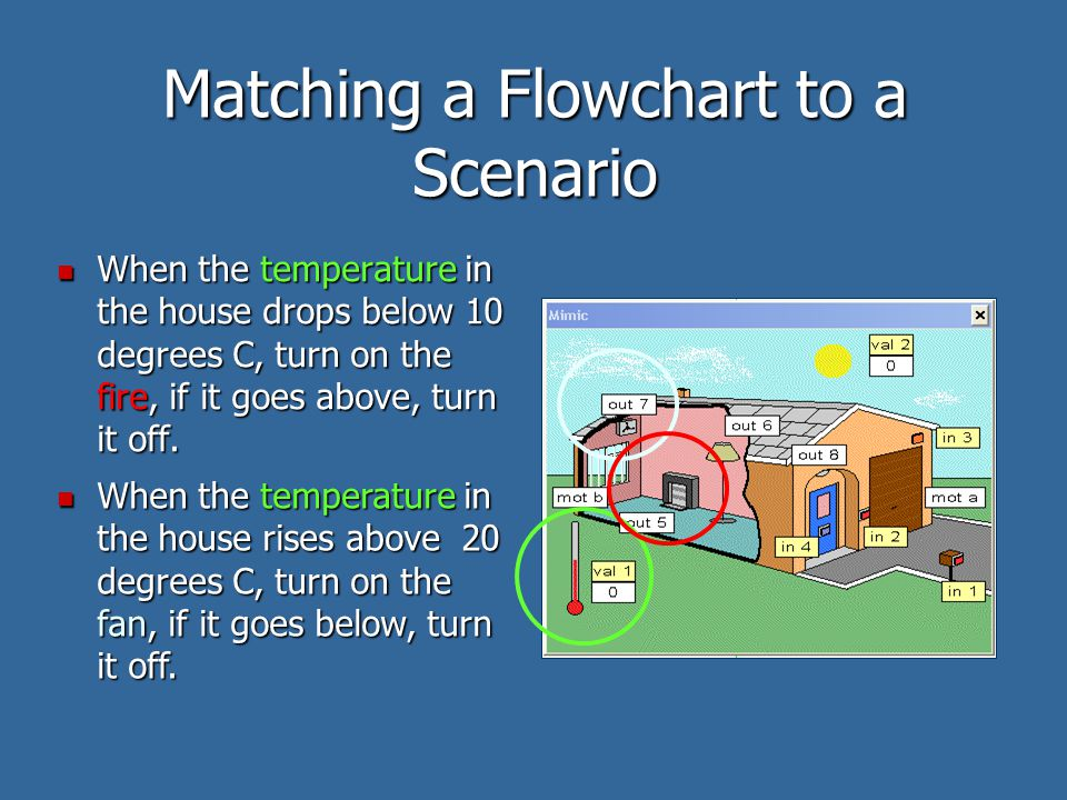 Matching a Flowchart to a Scenario