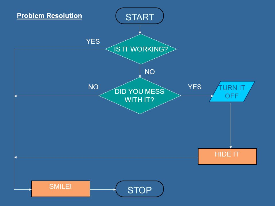 START STOP Problem Resolution IS IT WORKING YES NO DID YOU MESS