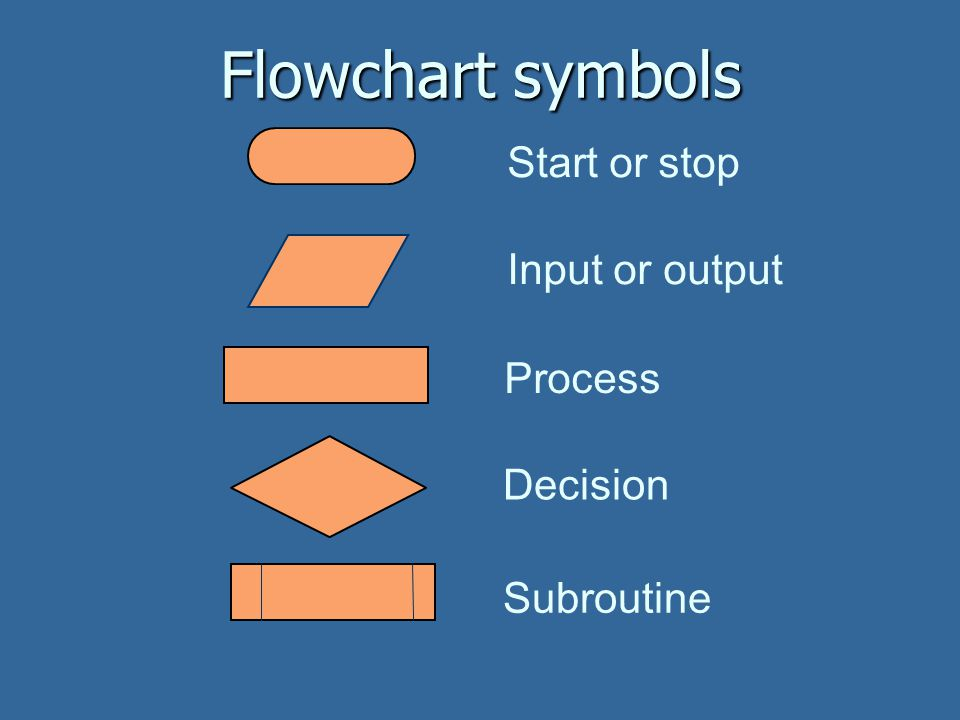 Flowchart symbols Start or stop Input or output Process Decision