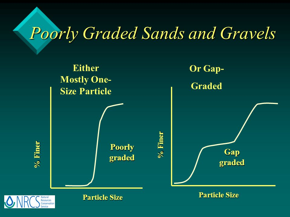 Poorly Graded Sands and Gravels