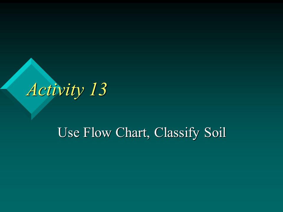 Use Flow Chart, Classify Soil