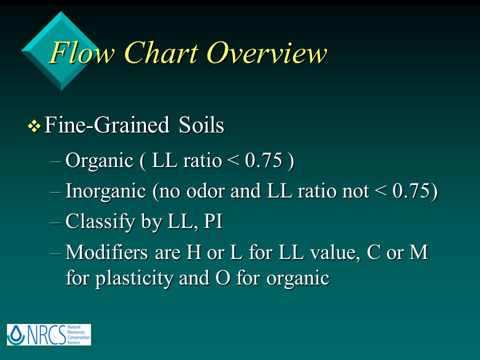 Flow Chart Overview Fine-Grained Soils Organic ( LL ratio < 0.75 )