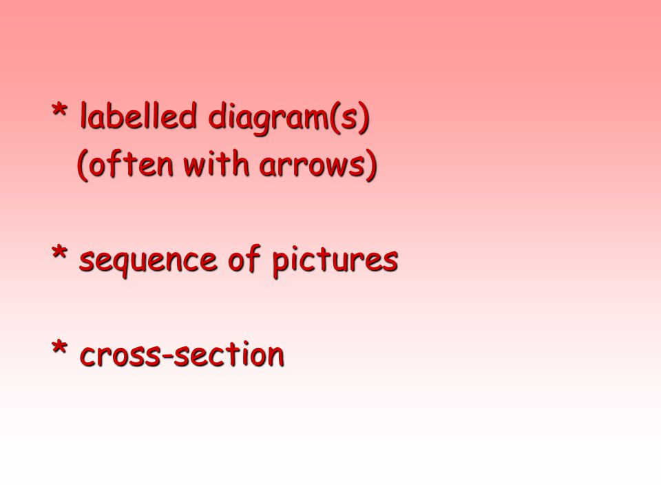 * labelled diagram(s) (often with arrows) * sequence of pictures * cross-section