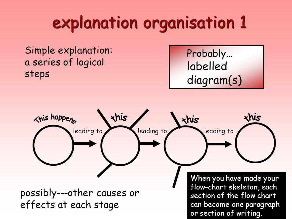 explanation organisation 1