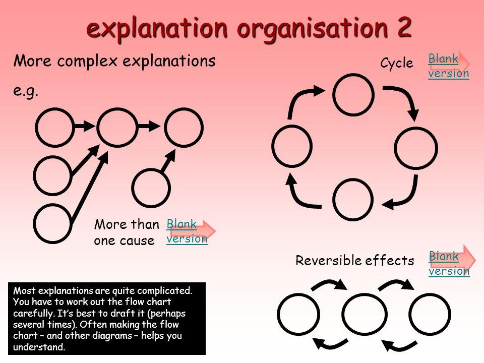 explanation organisation 2