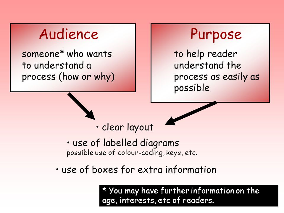 Audience someone* who wants to understand a process (how or why) Purpose. to help reader understand the process as easily as possible.