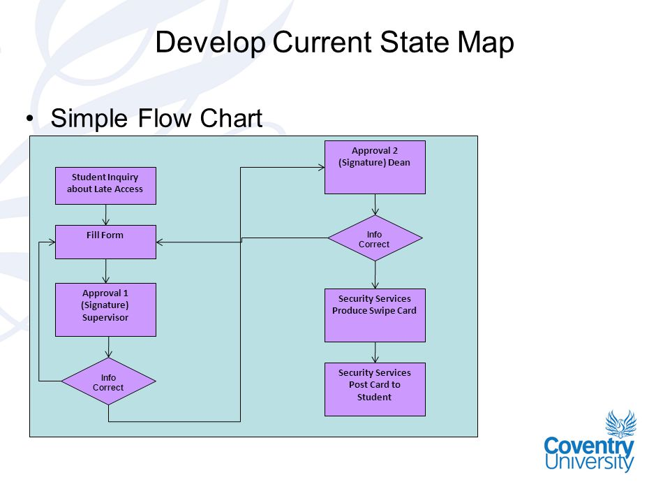 Develop Current State Map