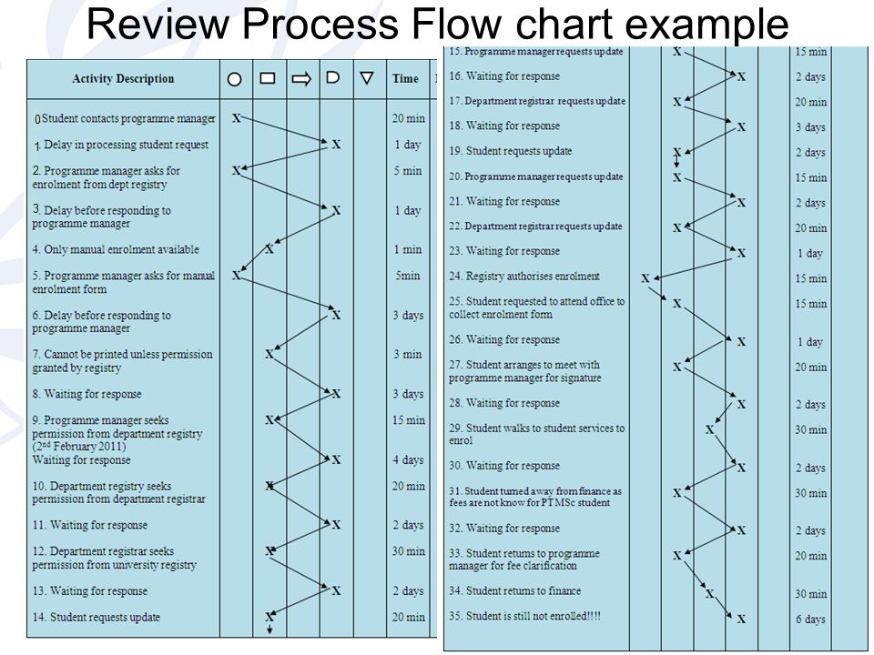 Review Process Flow chart example