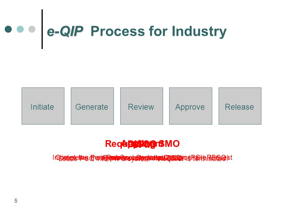 e-QIP Process for Industry