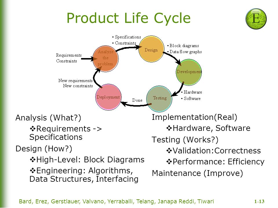 Product Life Cycle Analysis (What ) Implementation(Real)