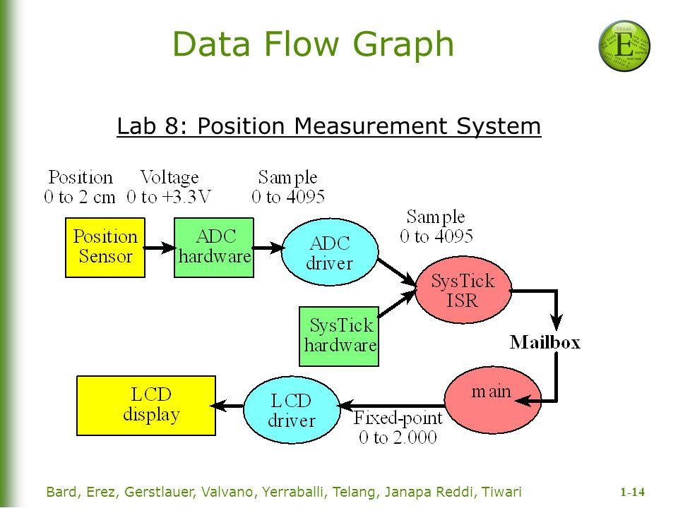 Lab 8: Position Measurement System