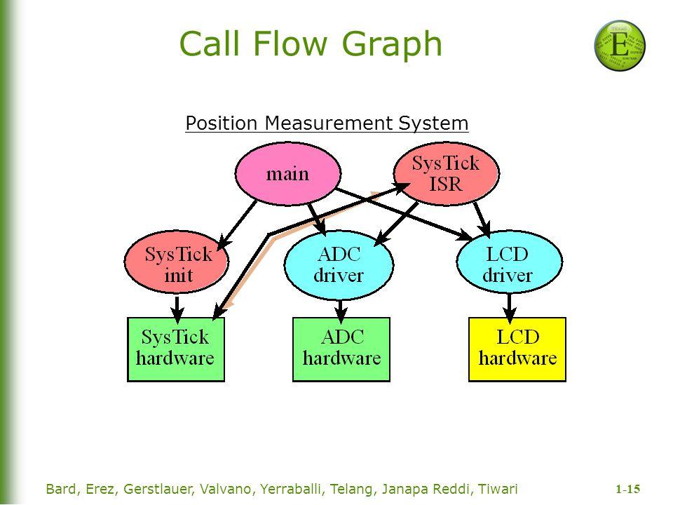 Position Measurement System