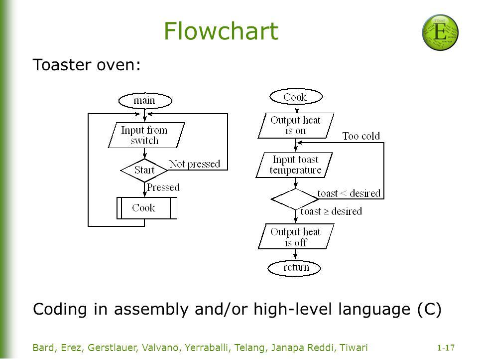 Flowchart Toaster oven: