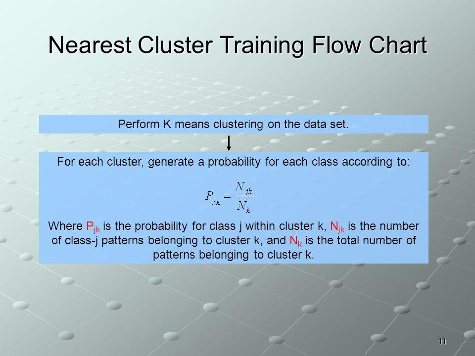 Nearest Cluster Training Flow Chart
