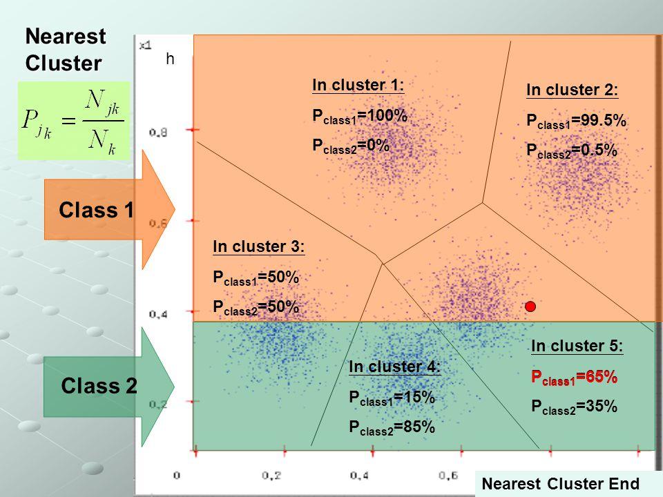 Nearest Cluster Class 1 Class 2 h In cluster 1: In cluster 2: