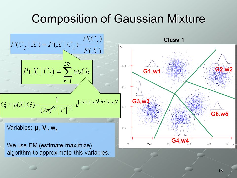 Composition of Gaussian Mixture