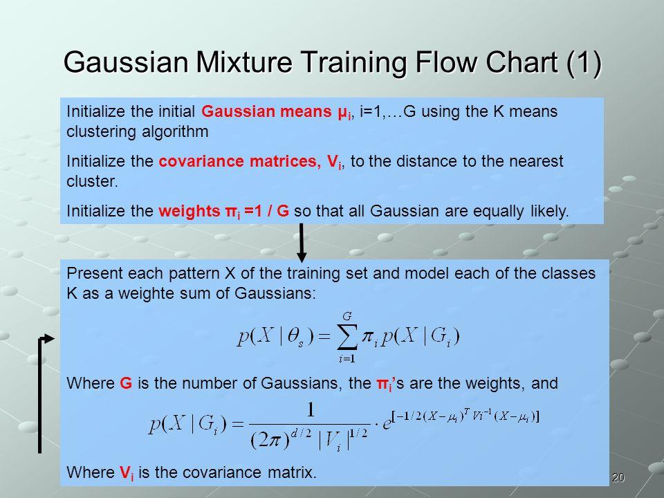 Gaussian Mixture Training Flow Chart (1)