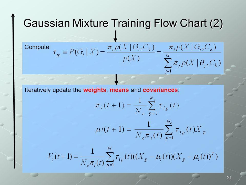 Gaussian Mixture Training Flow Chart (2)