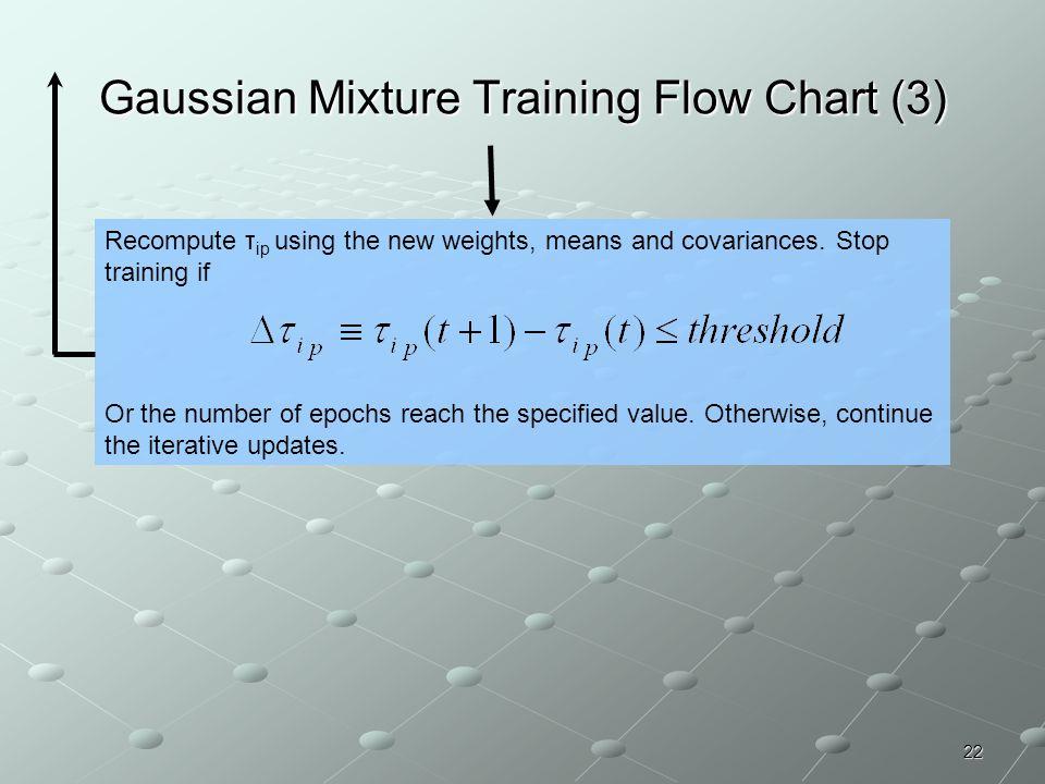 Gaussian Mixture Training Flow Chart (3)