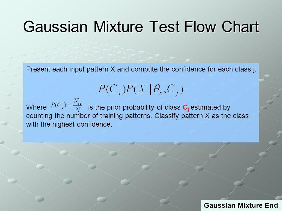Gaussian Mixture Test Flow Chart