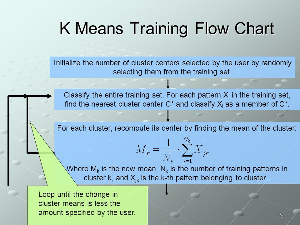 K Means Training Flow Chart