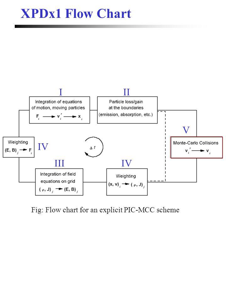 XPDx1 Flow Chart I II V IV III IV