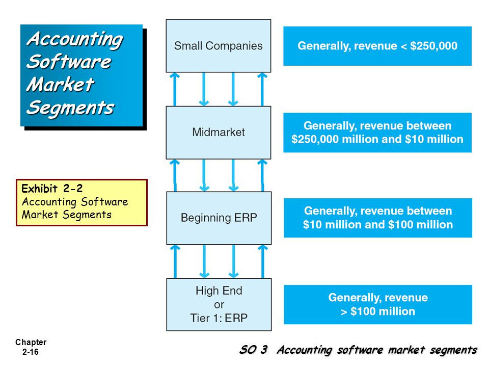 Accounting Software Market Segments