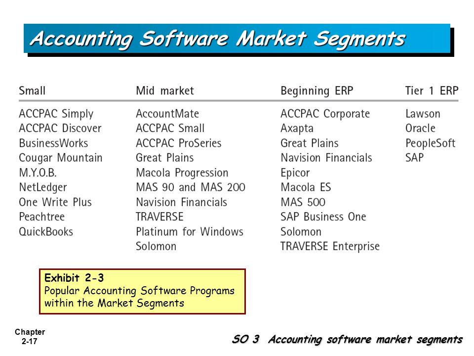 Accounting Information Systems, 1st Edition - ppt video ... - photo#6