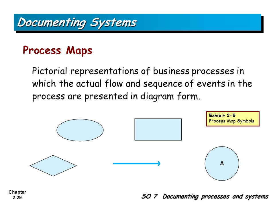 Documenting Systems Process Maps