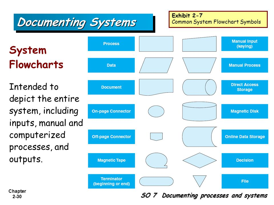 Documenting Systems System Flowcharts