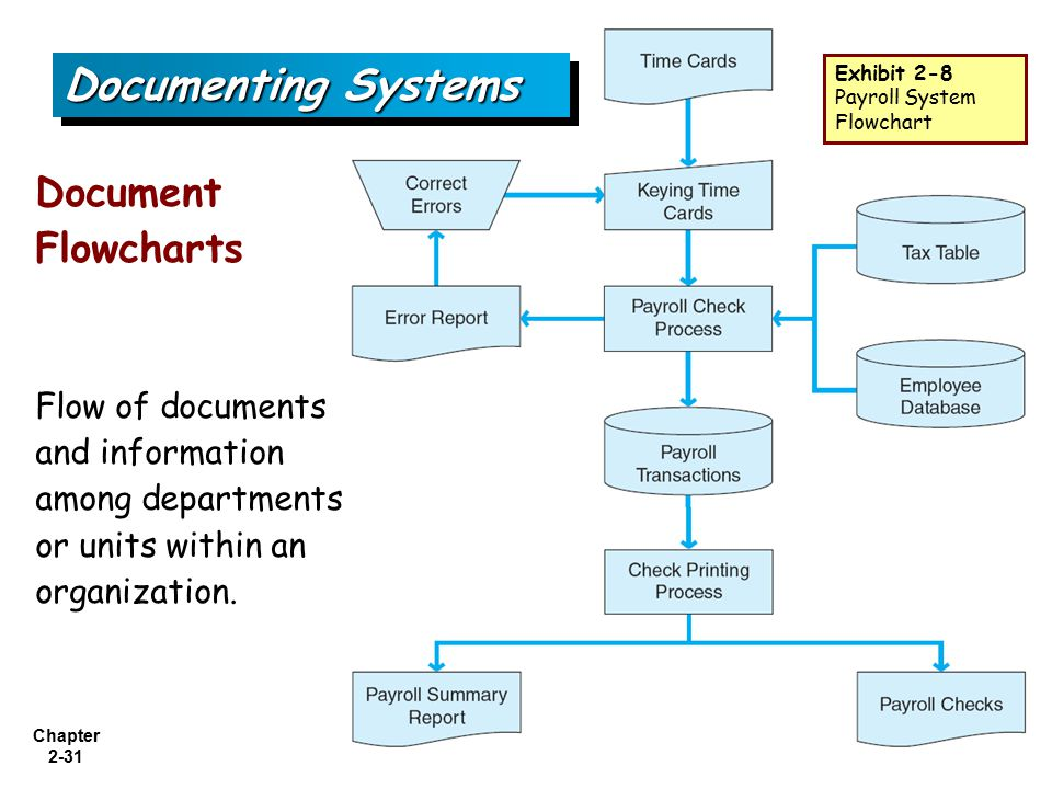Accounting Information Systems, 1st Edition - ppt video online ...