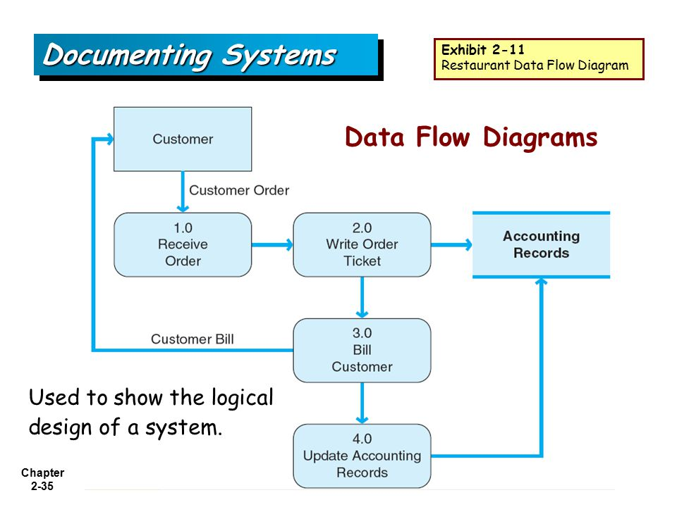 Documenting Systems Data Flow Diagrams