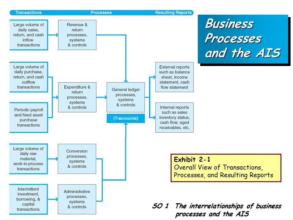 Business Processes and the AIS