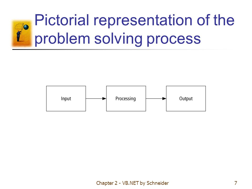 Pictorial representation of the problem solving process
