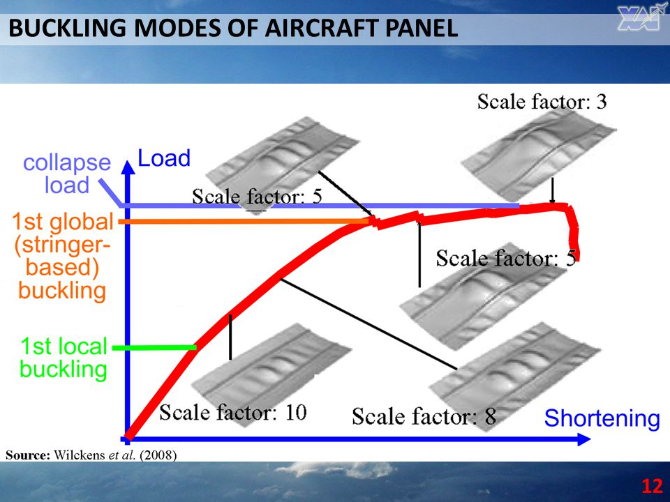 BUCKLING MODES OF AIRCRAFT PANEL