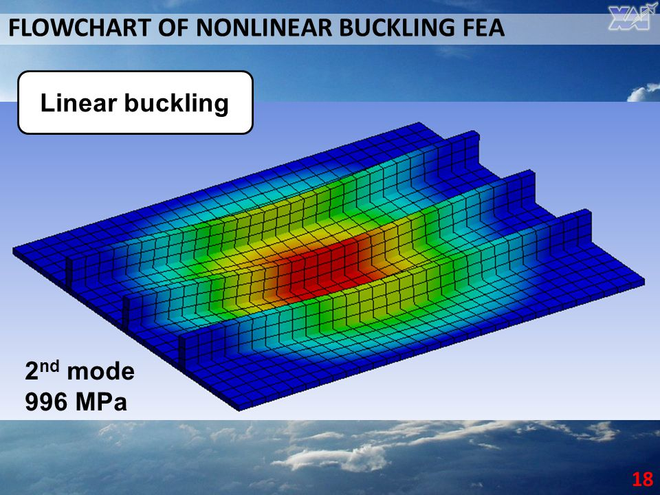 FLOWCHART OF NONLINEAR BUCKLING FEA