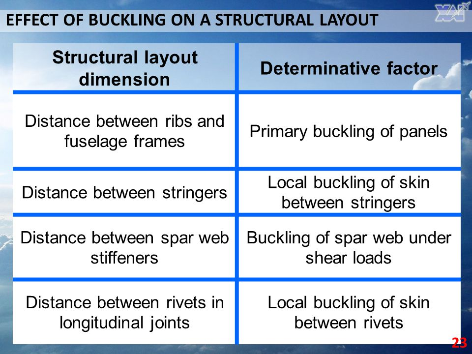 Structural layout dimension
