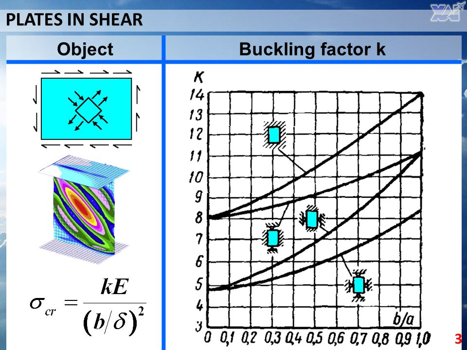 PLATES IN SHEAR Object Buckling factor k 3