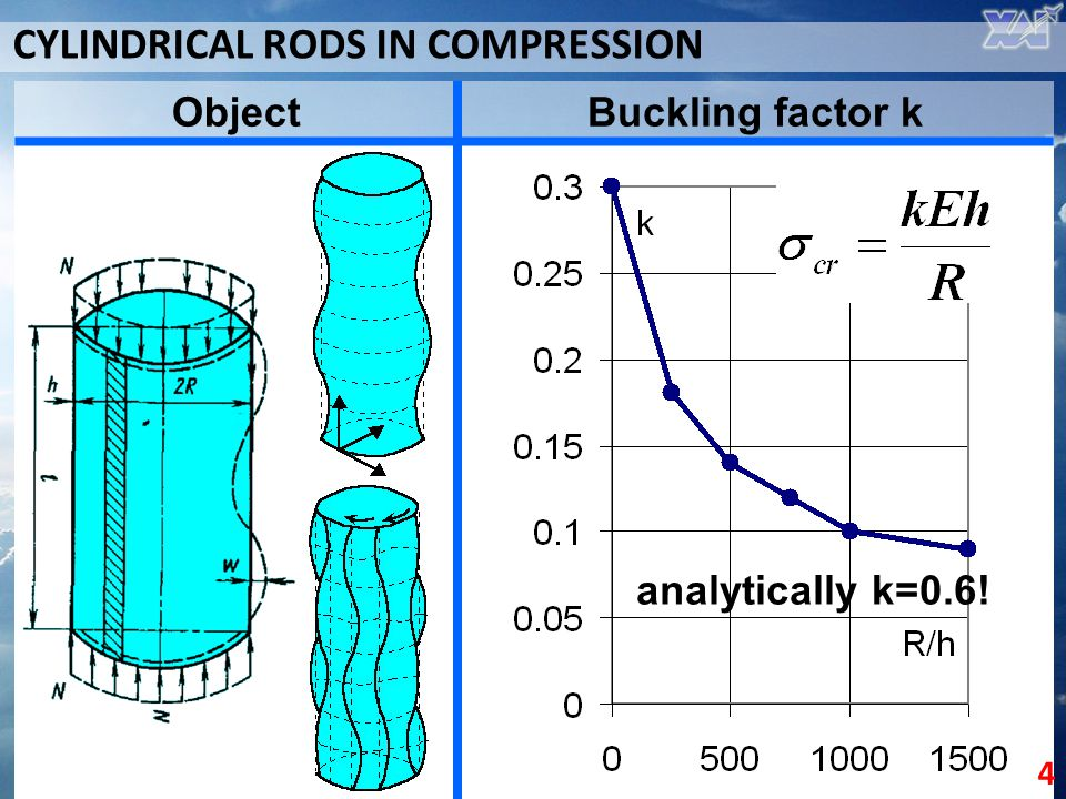 CYLINDRICAL RODS IN COMPRESSION
