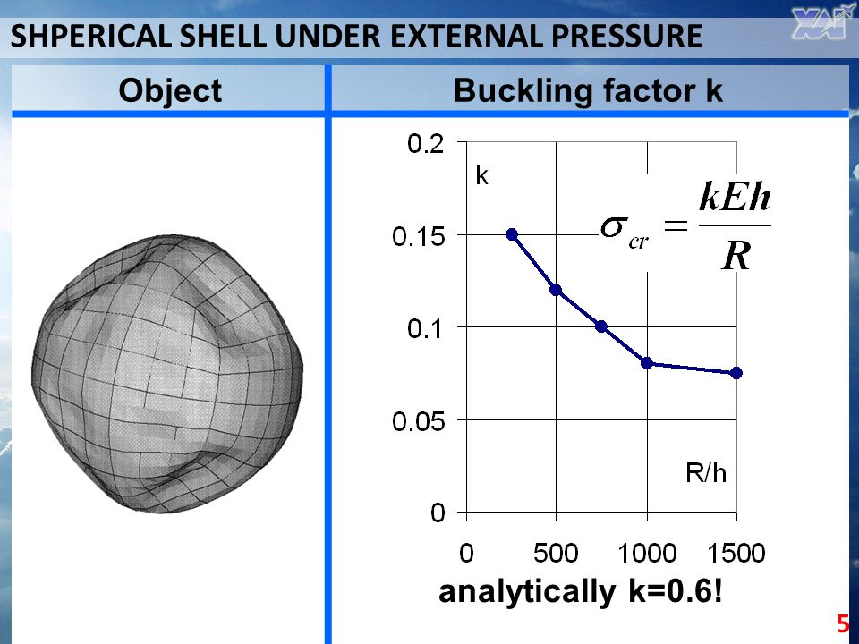 SHPERICAL SHELL UNDER EXTERNAL PRESSURE