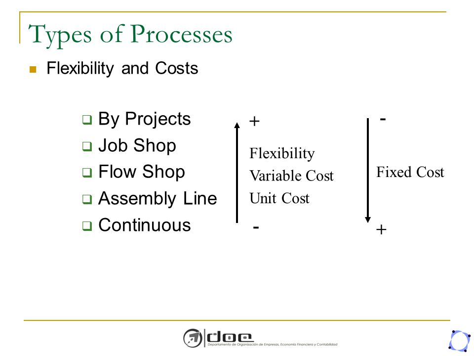 Types of Processes By Projects Job Shop Flow Shop - + Assembly Line